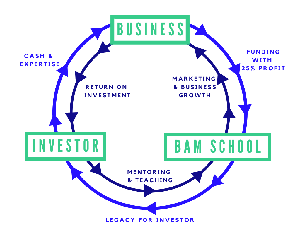 Business Adventure Mission Model